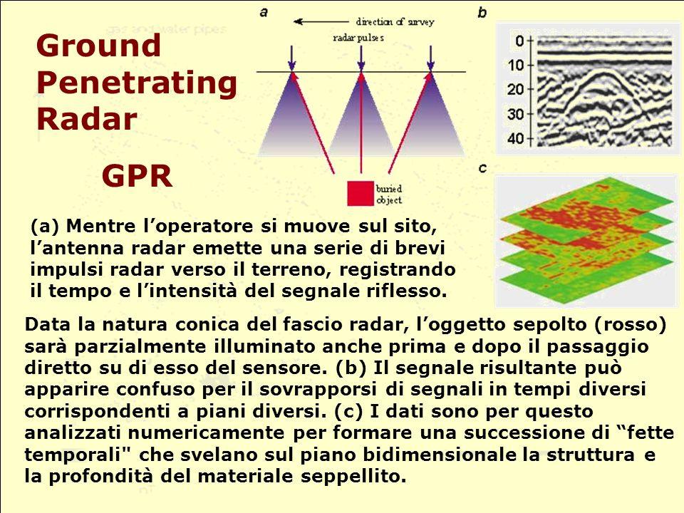 Data la natura conica del fascio radar, loggetto sepolto (rosso) sarà parzialmente illuminato anche prima e dopo il passaggio diretto su di esso del sensore.