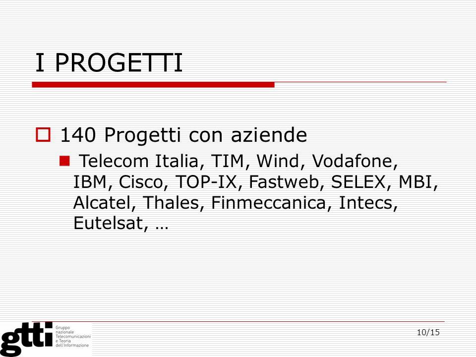 10/15 I PROGETTI 140 Progetti con aziende Telecom Italia, TIM, Wind, Vodafone, IBM, Cisco, TOP-IX, Fastweb, SELEX, MBI, Alcatel, Thales, Finmeccanica,
