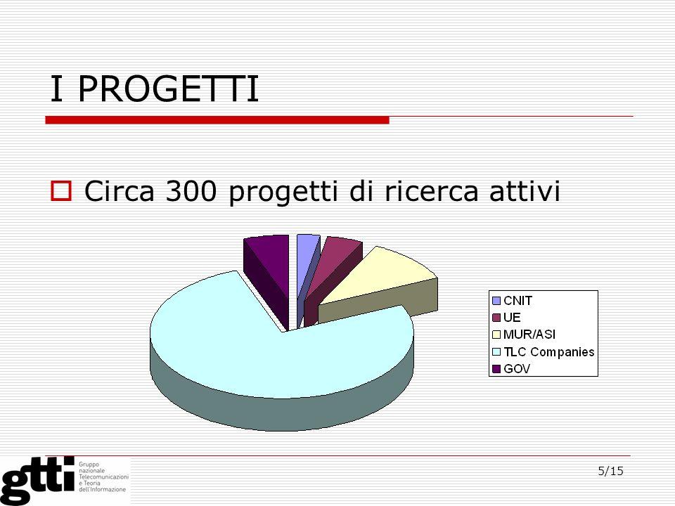 5/15 I PROGETTI Circa 300 progetti di ricerca attivi