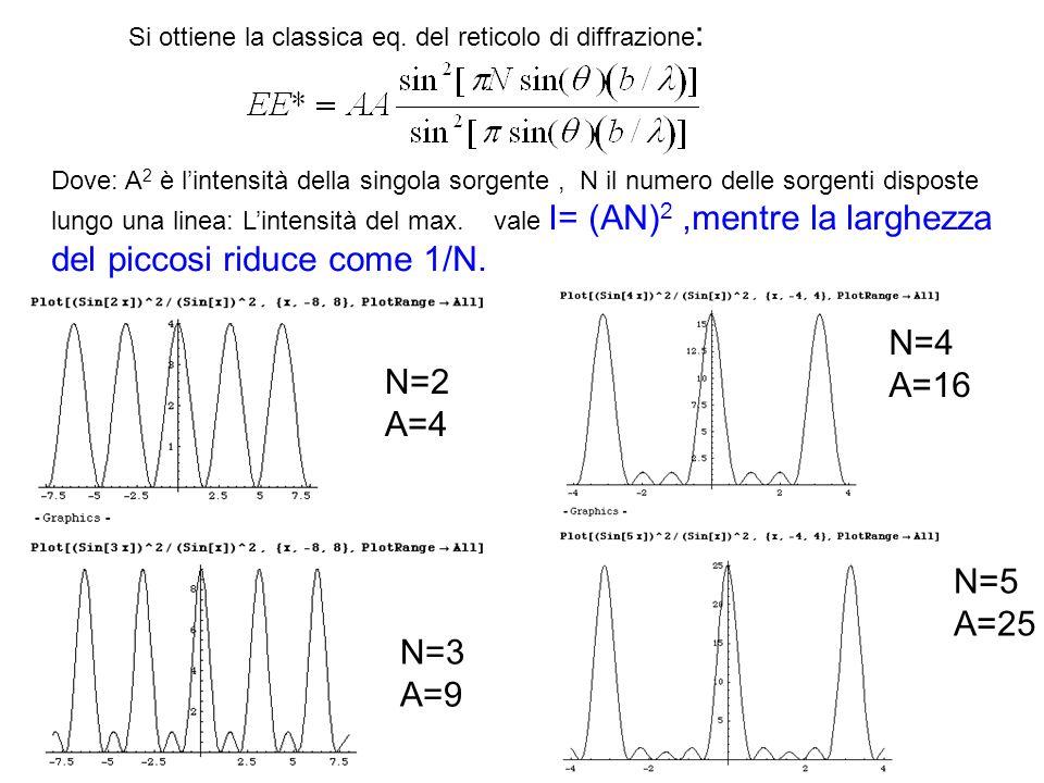 Si ottiene la classica eq. del reticolo di diffrazione : Dove: A 2 è lintensità della singola sorgente, N il numero delle sorgenti disposte lungo una