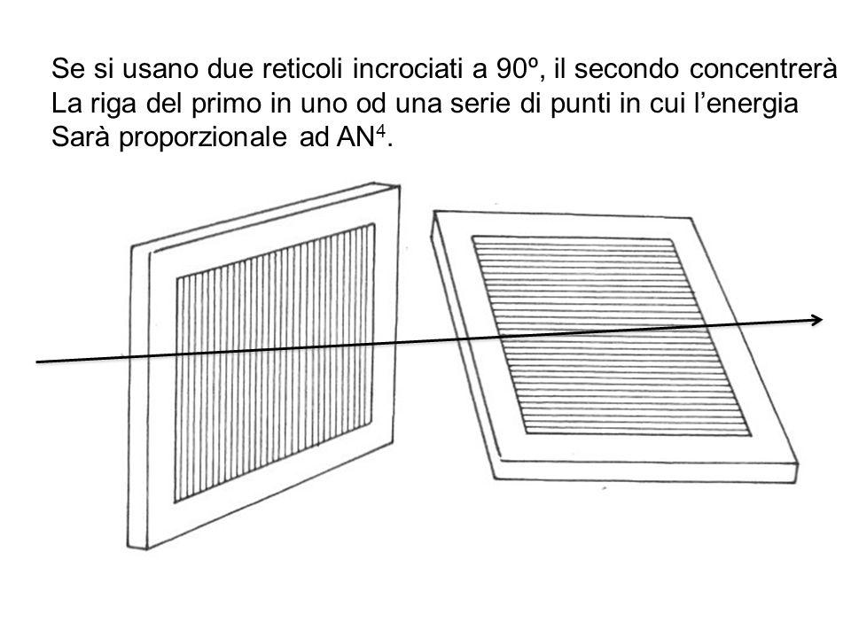 Se si usano due reticoli incrociati a 90º, il secondo concentrerà La riga del primo in uno od una serie di punti in cui lenergia Sarà proporzionale ad