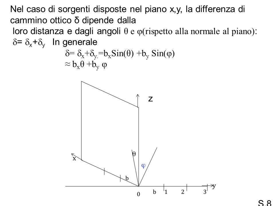 Nel caso di sorgenti disposte nel piano x,y, la differenza di cammino ottico δ dipende dalla loro distanza e dagli angoli θ e φ(rispetto alla normale