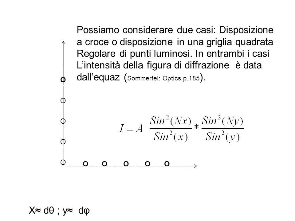 Possiamo considerare due casi: Disposizione a croce o disposizione in una griglia quadrata Regolare di punti luminosi. In entrambi i casi Lintensità d