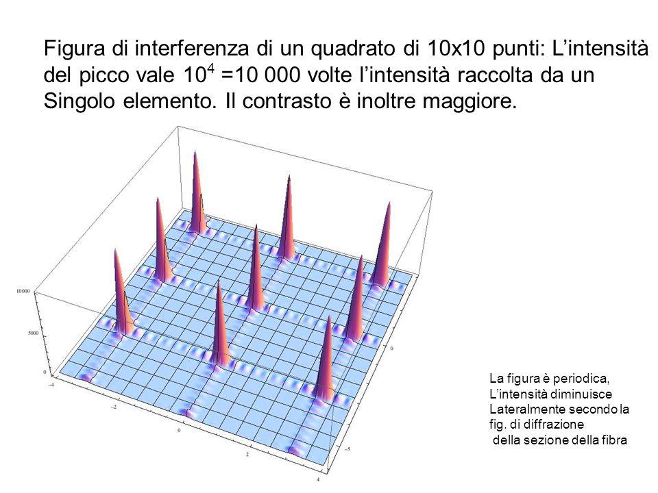 Figura di interferenza di un quadrato di 10x10 punti: Lintensità del picco vale 10 4 =10 000 volte lintensità raccolta da un Singolo elemento. Il cont