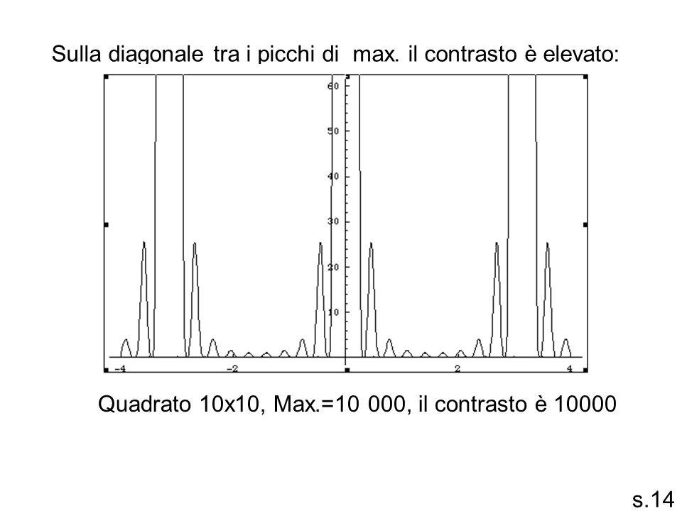 Sulla diagonale tra i picchi di max. il contrasto è elevato: Quadrato 10x10, Max.=10 000, il contrasto è 10000 s.14