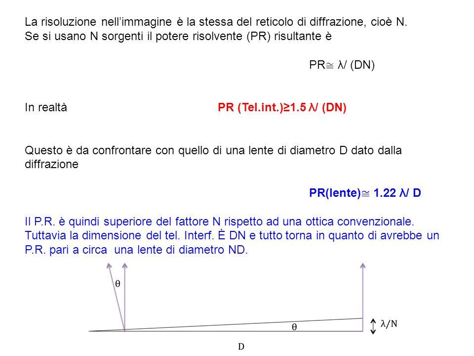 La risoluzione nellimmagine è la stessa del reticolo di diffrazione, cioè N. Se si usano N sorgenti il potere risolvente (PR) risultante è PR λ/ (DN)