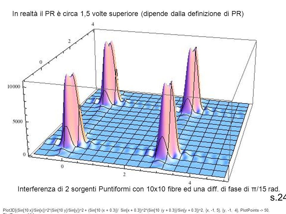 Plot3D[(Sin[10 x]/Sin[x])^2*(Sin[10 y]/Sin[y])^2 + (Sin[10 (x + 0.3)]/ Sin[x + 0.3])^2*(Sin[10 (y + 0.3)]/Sin[y + 0.3])^2, {x, -1, 5}, {y, -1, 4}, Plo