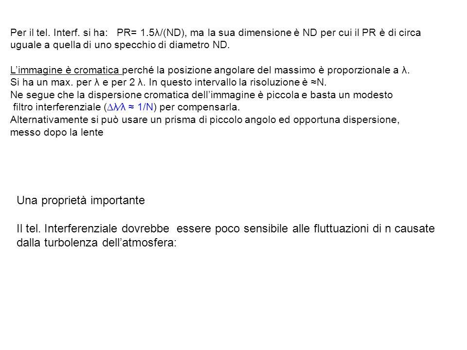 Per il tel. Interf. si ha: PR= 1.5λ/(ND), ma la sua dimensione è ND per cui il PR è di circa uguale a quella di uno specchio di diametro ND. Limmagine