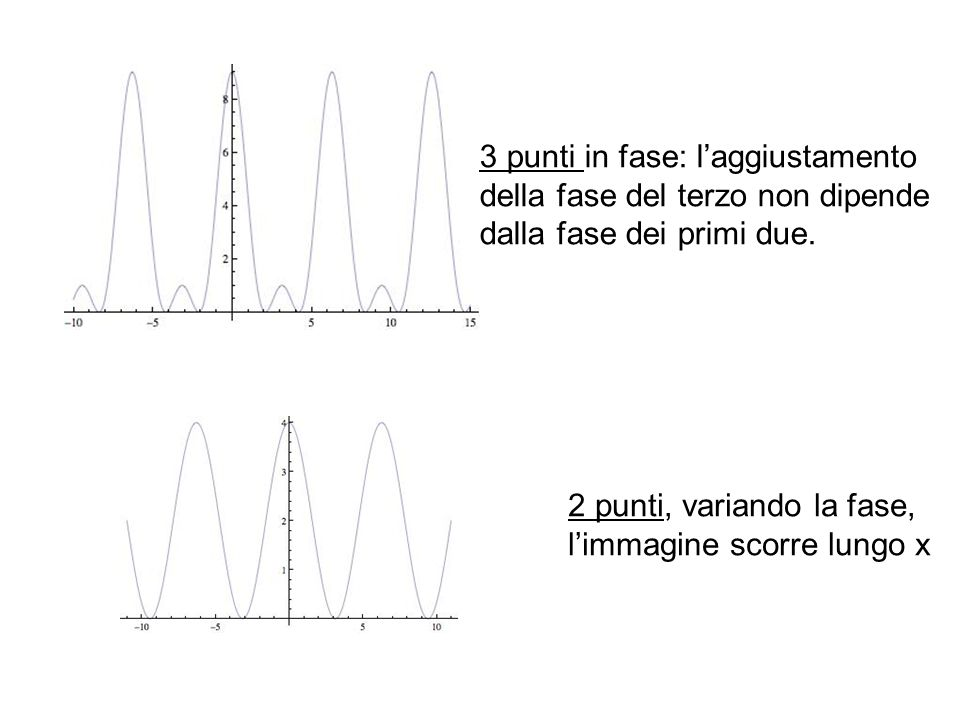 3 punti in fase: laggiustamento della fase del terzo non dipende dalla fase dei primi due. 2 punti, variando la fase, limmagine scorre lungo x