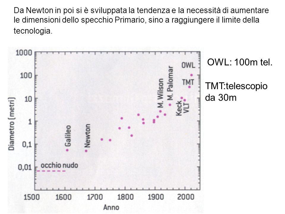 La complessità dei telescopi, il loro costo e le difficoltà costruttive sono continuamente aumentati sino a divenire proibitivi.