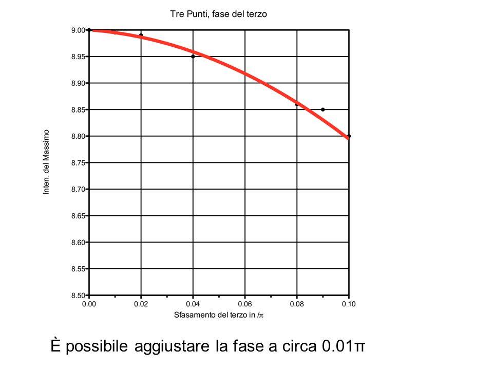 È possibile aggiustare la fase a circa 0.01π