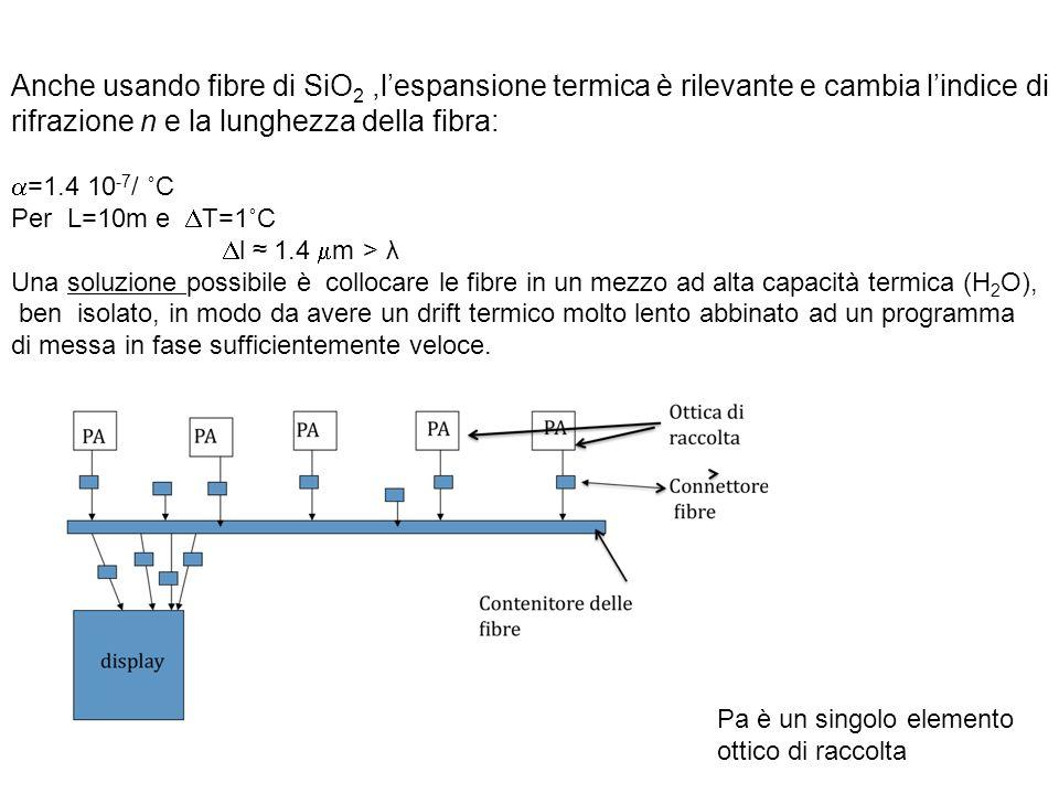 Anche usando fibre di SiO 2,lespansione termica è rilevante e cambia lindice di rifrazione n e la lunghezza della fibra: =1.4 10 -7 / ˚C Per L=10m e T