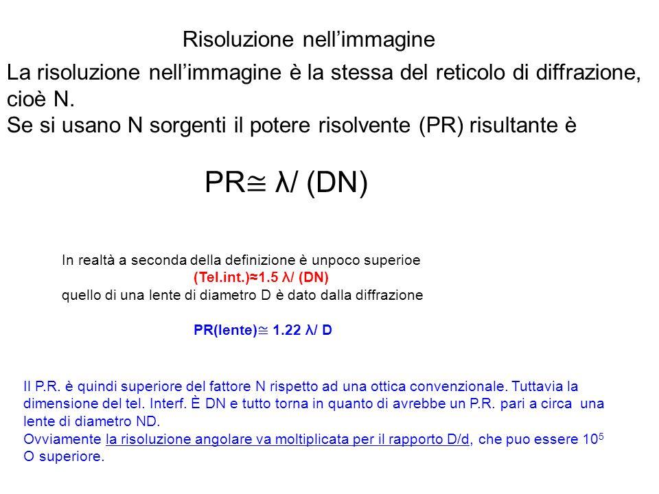 Risoluzione nellimmagine La risoluzione nellimmagine è la stessa del reticolo di diffrazione, cioè N. Se si usano N sorgenti il potere risolvente (PR)