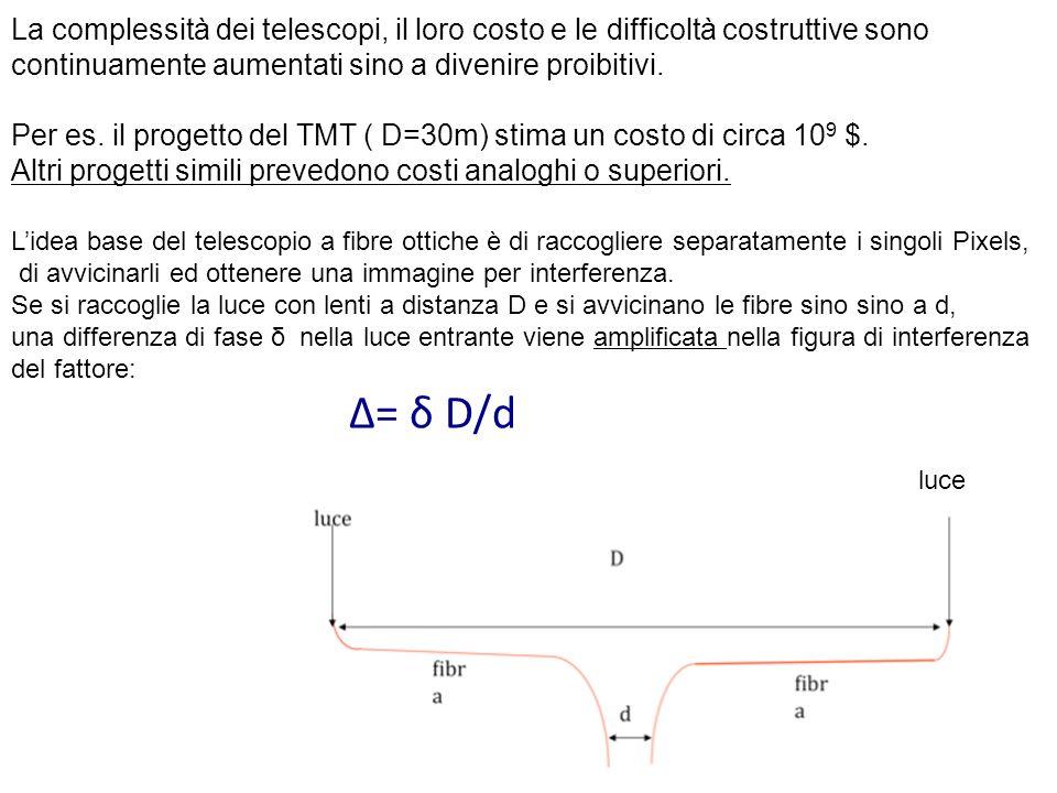 La ripetizione del picco si ha per multipli di λ, a cui corrisponde una apertura angolare θ pari a θ = λ/D e, per λ= 1μm e D=1m si ha θ =10 -6 rad.=0.