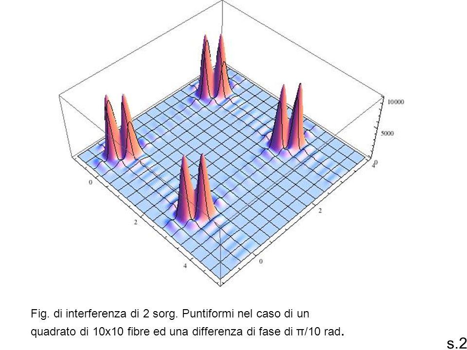 Fig. di interferenza di 2 sorg. Puntiformi nel caso di un quadrato di 10x10 fibre ed una differenza di fase di π/10 rad. s.23