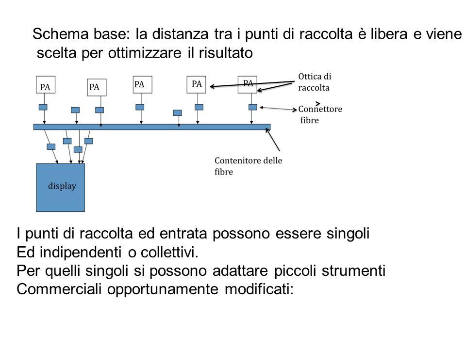 Schema base: la distanza tra i punti di raccolta è libera e viene scelta per ottimizzare il risultato I punti di raccolta ed entrata possono essere si