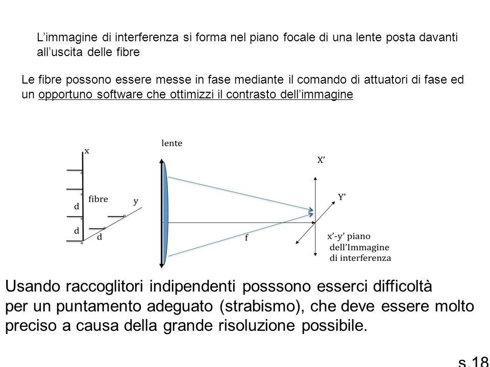 Limmagine di interferenza si forma nel piano focale di una lente posta davanti alluscita delle fibre Le fibre possono essere messe in fase mediante il