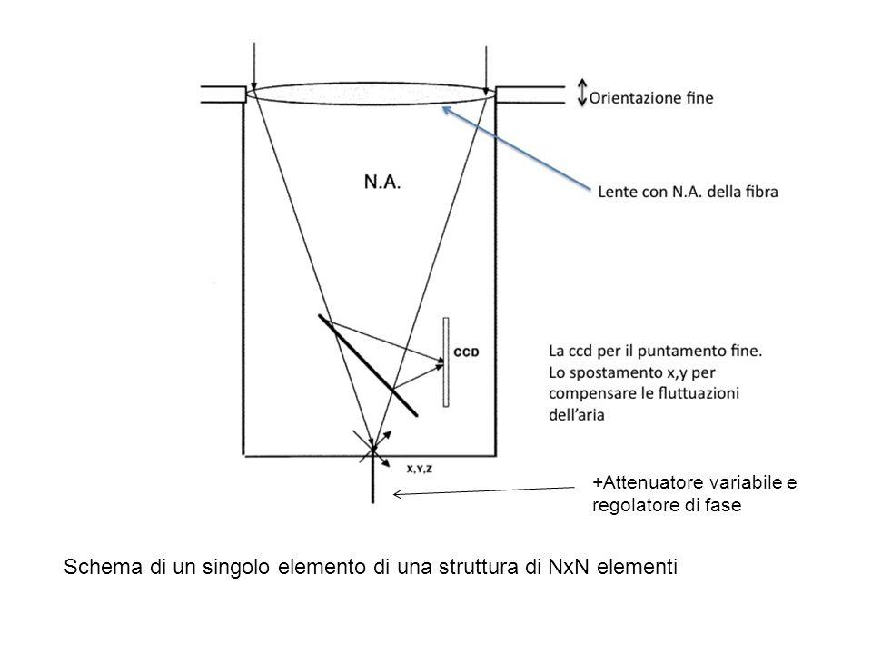 Schema di un singolo elemento di una struttura di NxN elementi +Attenuatore variabile e regolatore di fase