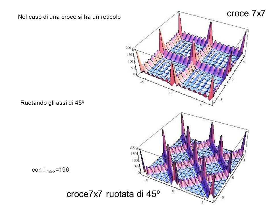 Nel caso di una croce si ha un reticolo croce 7x7 Ruotando gli assi di 45º croce7x7 ruotata di 45º con I max.=196