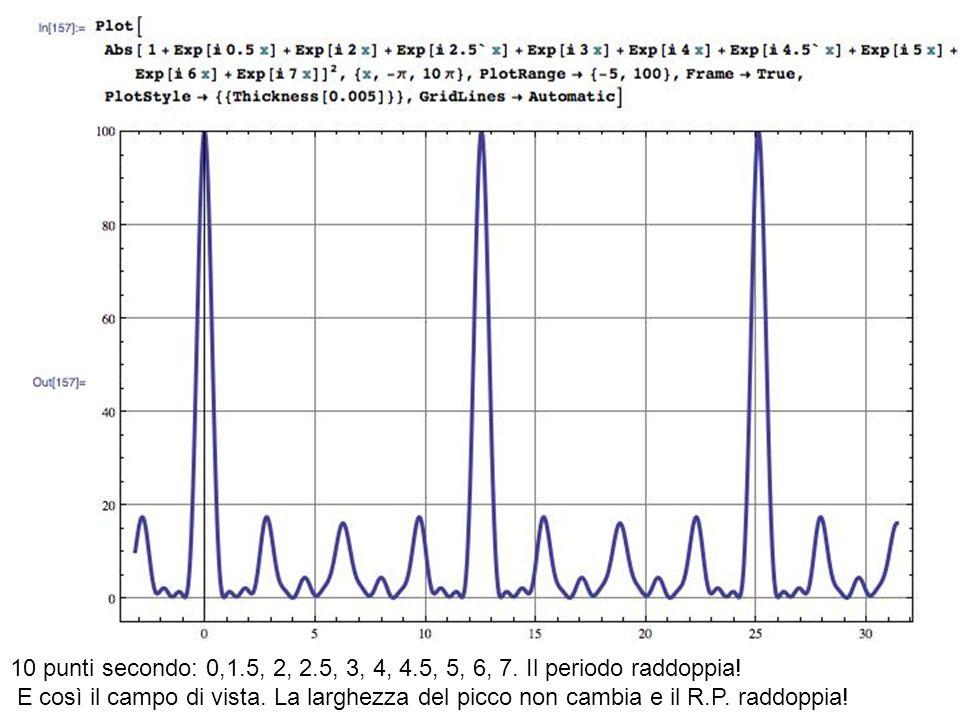 10 punti secondo: 0,1.5, 2, 2.5, 3, 4, 4.5, 5, 6, 7. Il periodo raddoppia! E così il campo di vista. La larghezza del picco non cambia e il R.P. raddo