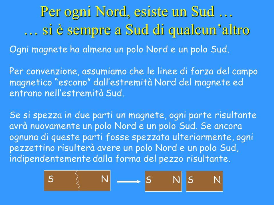 I Mono-poli non sono ammissibili Non è possibile individure un unico singolo polo Nord o polo Sud, ovvero un mono-polo ( mono significa uno, singolo).