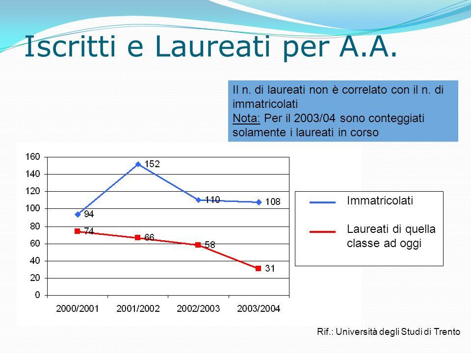 Iscritti e Laureati per A.A. Il n. di laureati non è correlato con il n.