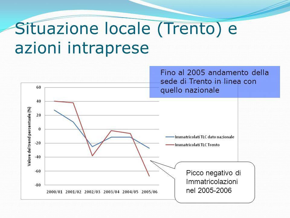 Situazione locale (Trento) e azioni intraprese Fino al 2005 andamento della sede di Trento in linea con quello nazionale Picco negativo di Immatricolazioni nel 2005-2006