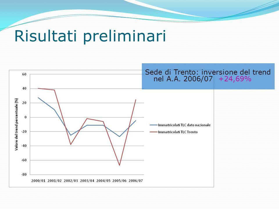 Risultati preliminari Sede di Trento: inversione del trend nel A.A. 2006/07 +24,69%