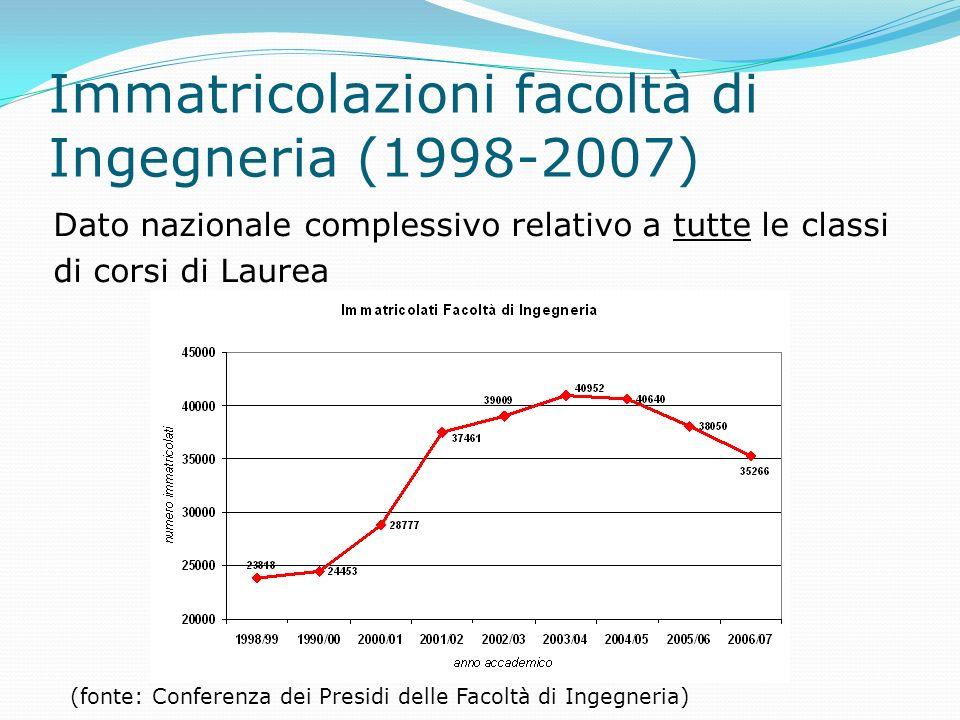 Immatricolazioni facoltà di Ingegneria (1998-2007) Dato nazionale complessivo relativo a tutte le classi di corsi di Laurea (fonte: Conferenza dei Presidi delle Facoltà di Ingegneria)