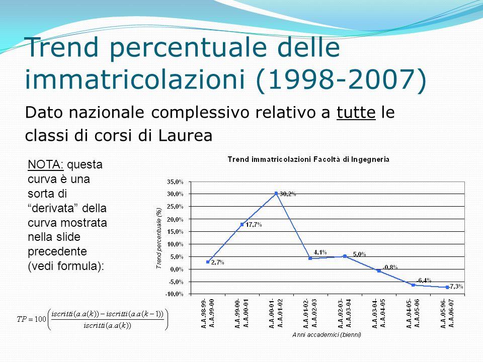 Trend percentuale delle immatricolazioni (1998-2007) Dato nazionale complessivo relativo a tutte le classi di corsi di Laurea NOTA: questa curva è una sorta di derivata della curva mostrata nella slide precedente (vedi formula):