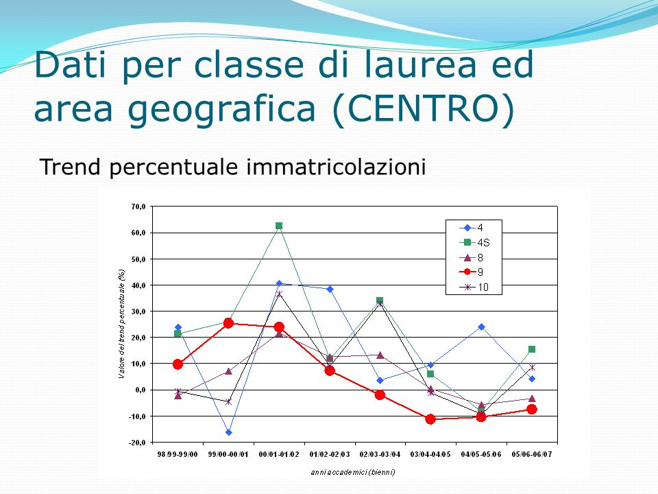 Dati per classe di laurea ed area geografica (CENTRO) Trend percentuale immatricolazioni
