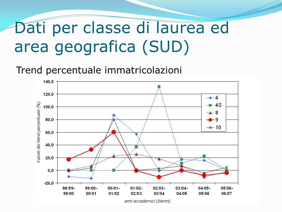 Dati per classe di laurea ed area geografica (ISOLE) Trend percentuale immatricolazioni
