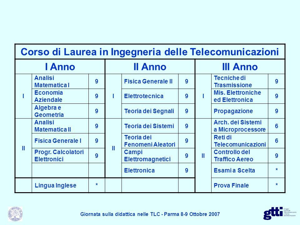 Matematica Corso di Laurea in Ingegneria delle Telecomunicazioni I AnnoII AnnoIII Anno I Analisi Matematica I 9 I Fisica Generale II9 I Tecniche di Trasmissione 9 Economia Aziendale 9Elettrotecnica9 Mis.
