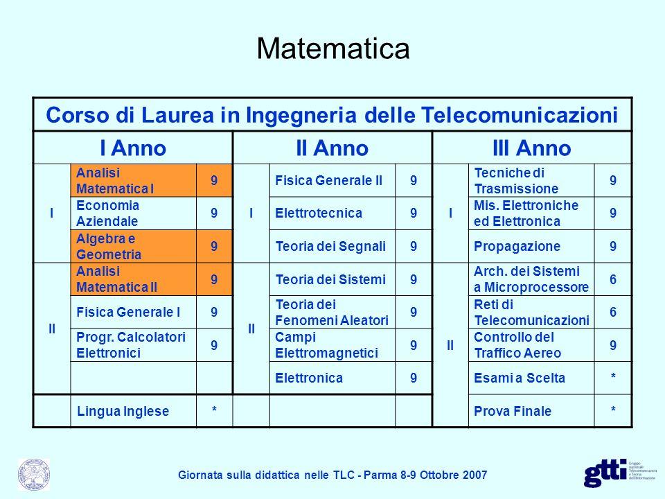 Fisica Corso di Laurea in Ingegneria delle Telecomunicazioni I AnnoII AnnoIII Anno I Analisi Matematica I 9 I Fisica Generale II9 I Tecniche di Trasmissione 9 Economia Aziendale 9Elettrotecnica9 Mis.