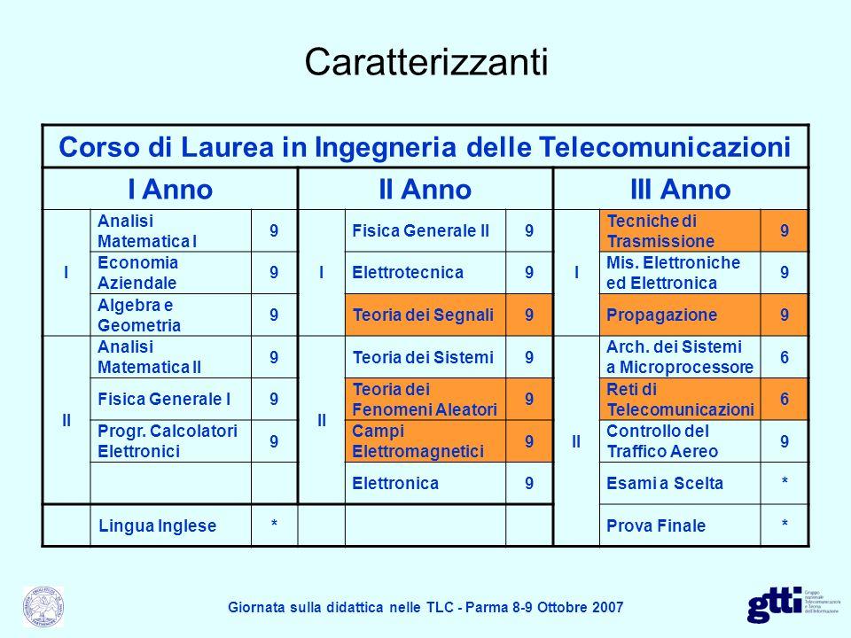 Caratterizzanti Corso di Laurea in Ingegneria delle Telecomunicazioni I AnnoII AnnoIII Anno I Analisi Matematica I 9 I Fisica Generale II9 I Tecniche