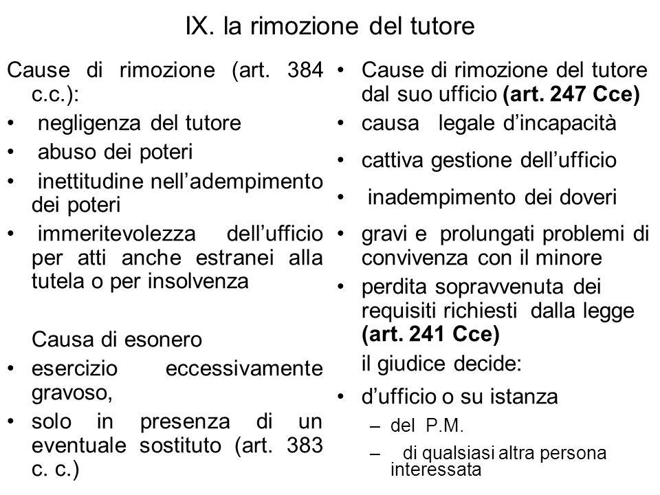 IX.la rimozione del tutore Cause di rimozione (art.
