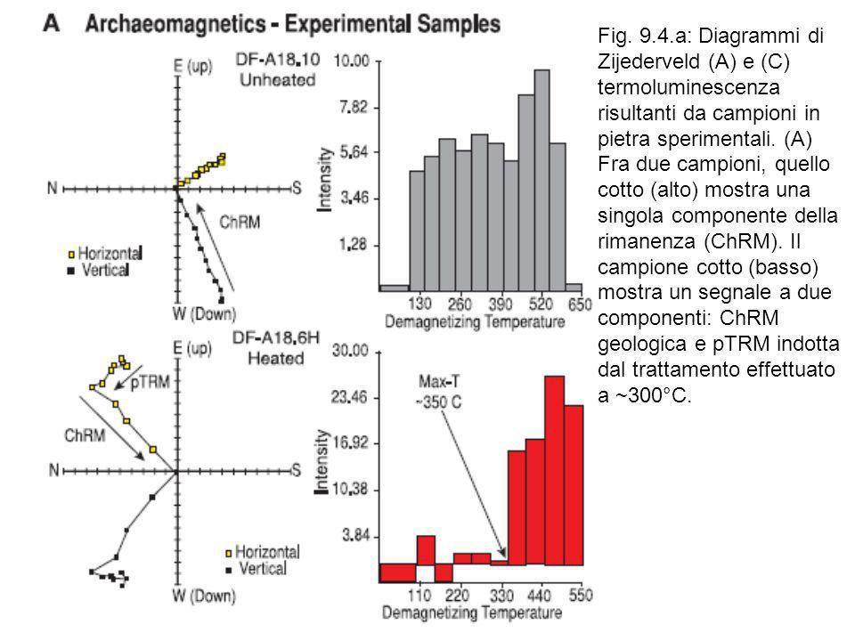 Fig. 9.4.a: Diagrammi di Zijederveld (A) e (C) termoluminescenza risultanti da campioni in pietra sperimentali. (A) Fra due campioni, quello cotto (al