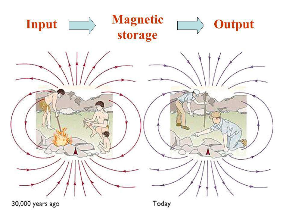 Input Magnetic storage Output