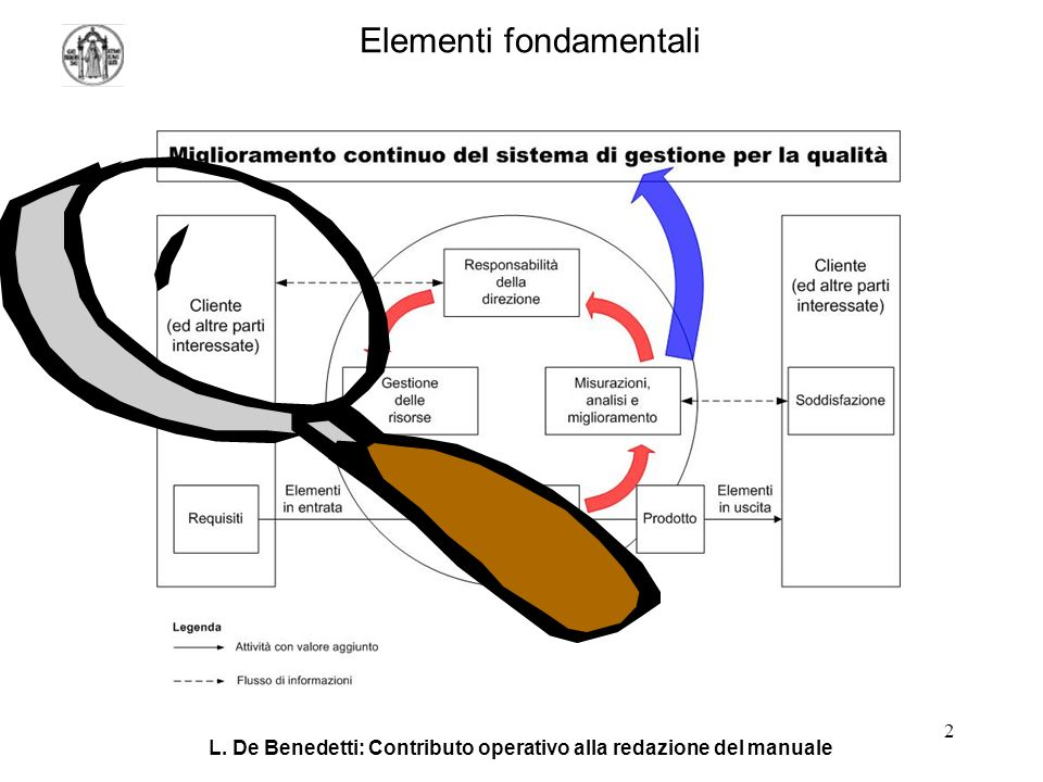 L. De Benedetti: Contributo operativo alla redazione del manuale 2 Elementi fondamentali