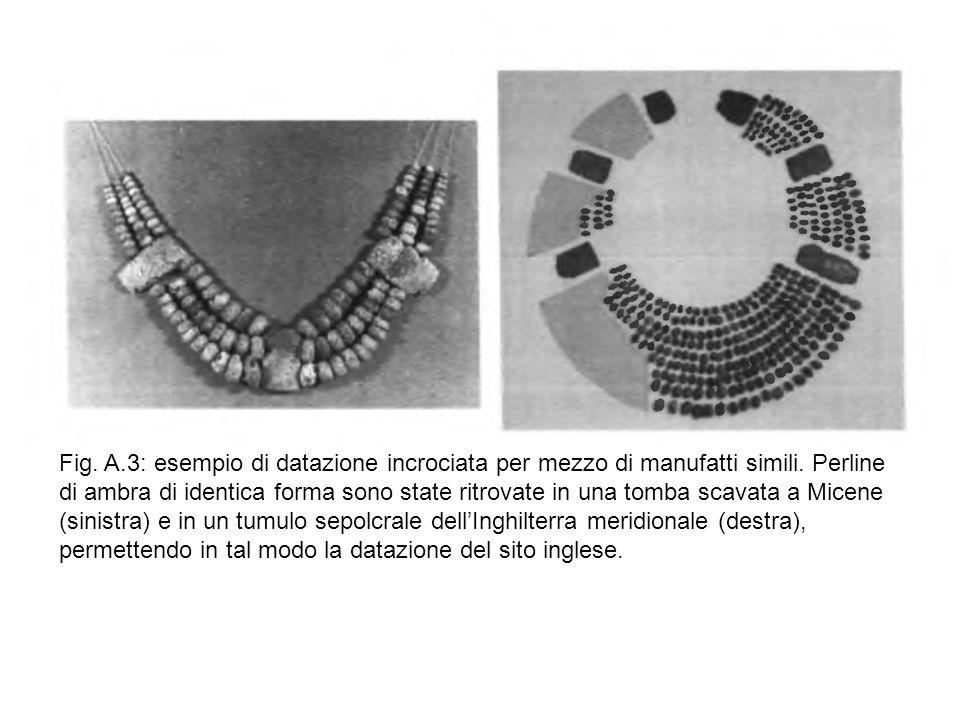 Fig. A.3: esempio di datazione incrociata per mezzo di manufatti simili. Perline di ambra di identica forma sono state ritrovate in una tomba scavata