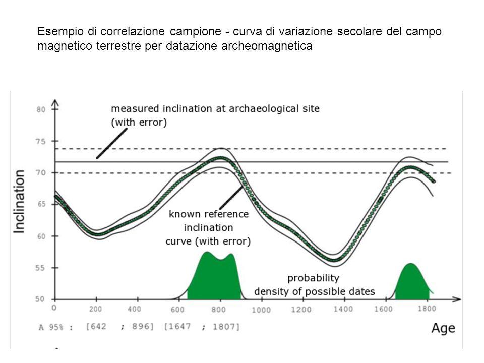 Esempio di correlazione campione - curva di variazione secolare del campo magnetico terrestre per datazione archeomagnetica