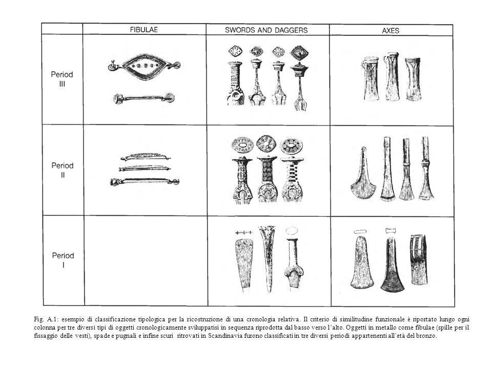 Fig. A.1: esempio di classificazione tipologica per la ricostruzione di una cronologia relativa. Il criterio di similitudine funzionale è riportato lu