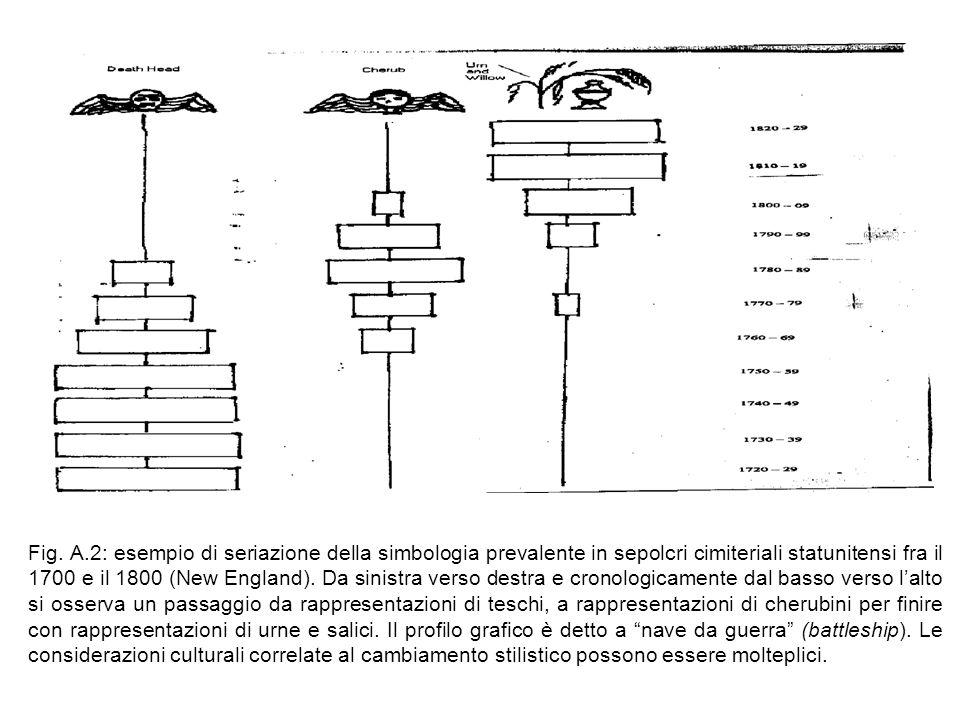 Fig. A.2: esempio di seriazione della simbologia prevalente in sepolcri cimiteriali statunitensi fra il 1700 e il 1800 (New England). Da sinistra vers