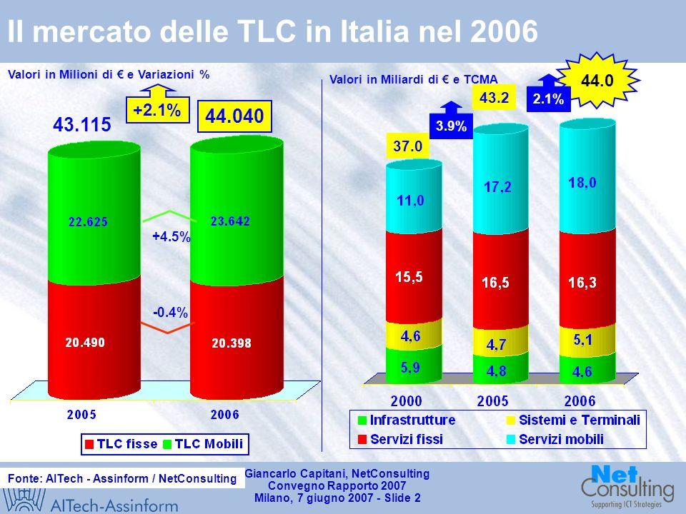 Giancarlo Capitani, NetConsulting Convegno Rapporto 2007 Milano, 7 giugno 2007 - Slide 2 Il mercato delle TLC in Italia nel 2006 Valori in Miliardi di e TCMA 44.0 37.0 43.2 3.9% 2.1% Fonte: AITech - Assinform / NetConsulting Valori in Milioni di e Variazioni % 44.040 43.115 -0.4% +4.5% +2.1%