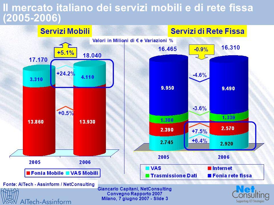 Giancarlo Capitani, NetConsulting Convegno Rapporto 2007 Milano, 7 giugno 2007 - Slide 3 Il mercato italiano dei servizi mobili e di rete fissa (2005-2006) Fonte: AITech - Assinform / NetConsulting Valori in Milioni di e Variazioni % 18.040 17.170 +24.2% +0.5% +5.1% Servizi MobiliServizi di Rete Fissa 16.310 +7.5% -4.6% -0.9% -3.6% +6.4% 16.465