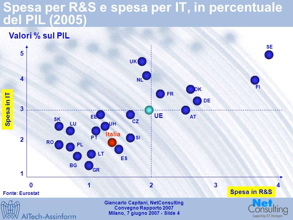 Giancarlo Capitani, NetConsulting Convegno Rapporto 2007 Milano, 7 giugno 2007 - Slide 4 Spesa per R&S e spesa per IT, in percentuale del PIL (2005) Fonte: Eurostat Italia Valori % sul PIL Spesa in IT Spesa in R&S 02143 2 1 4 3 5 UE SE FI DE AT DK FR NL UK ES SI CZ EE UH PT LU SK RO PL BG GR LT