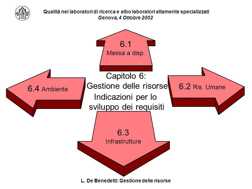 L. De Benedetti: Gestione delle risorse Qualità nei laboratori di ricerca e albo laboratori altamente specializzati Genova, 4 Ottobre 2002 Indicazioni