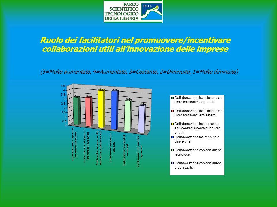 Ruolo dei facilitatori nel promuovere/incentivare collaborazioni utili allinnovazione delle imprese 3,2 3,3 4,2 3,3 2,9 0 0,5 1 1,5 2 2,5 3 3,5 4 4,5