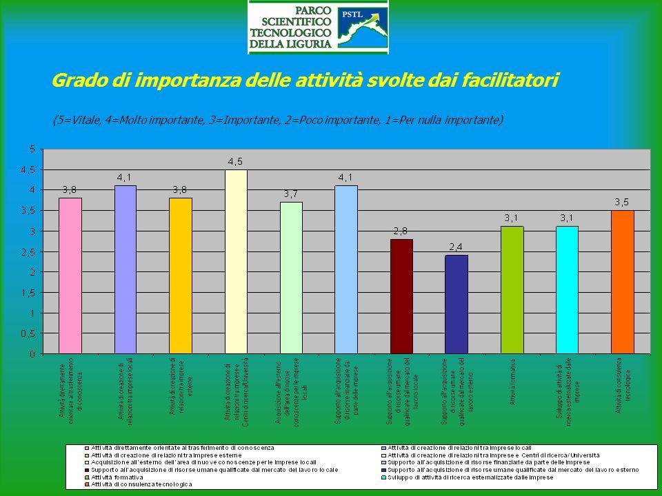 Grado di importanza delle attività svolte dai facilitatori (5=Vitale, 4=Molto importante, 3=Importante, 2=Poco importante, 1=Per nulla importante)