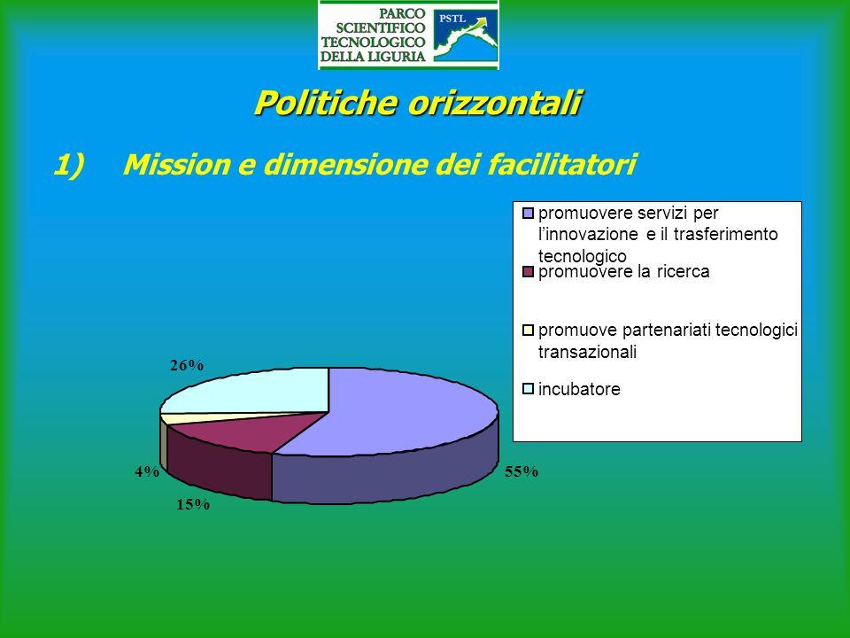 Politiche orizzontali 1) Mission e dimensione dei facilitatori 55% 15% 4% 26% promuovere servizi per linnovazione e il trasferimento tecnologico promuovere la ricerca promuove partenariati tecnologici transazionali incubatore